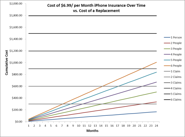 Cost of iPhone insurance vs. cost of a replacement