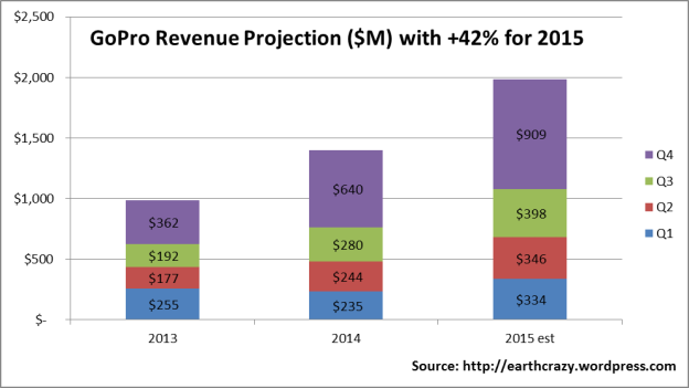GoPro 2015 Revenue Projections