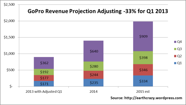 GoPro 2015 Revenue Projections with Adjustment