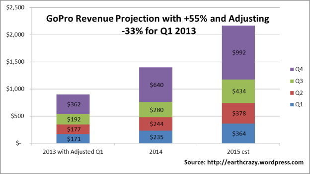 GoPro Revenue Projection Increase