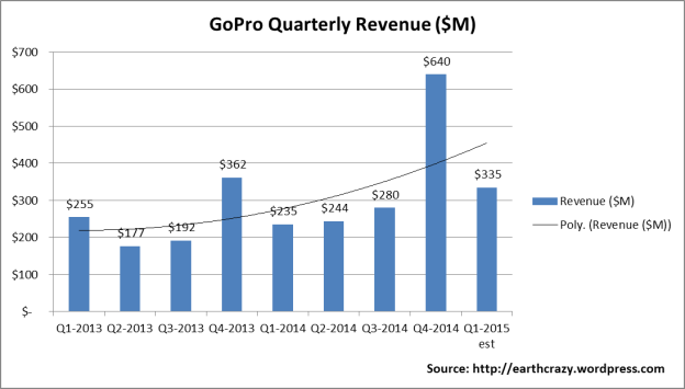 GoPro Revenue by Quarter