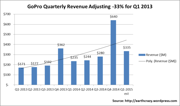 GoPro Revenue by Quarter with Adjustments