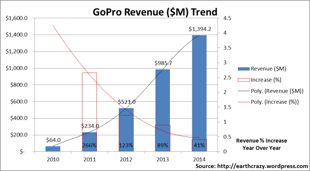 GoPro Revenue by Year