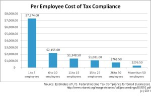 Tax Compliance Costs per Employee